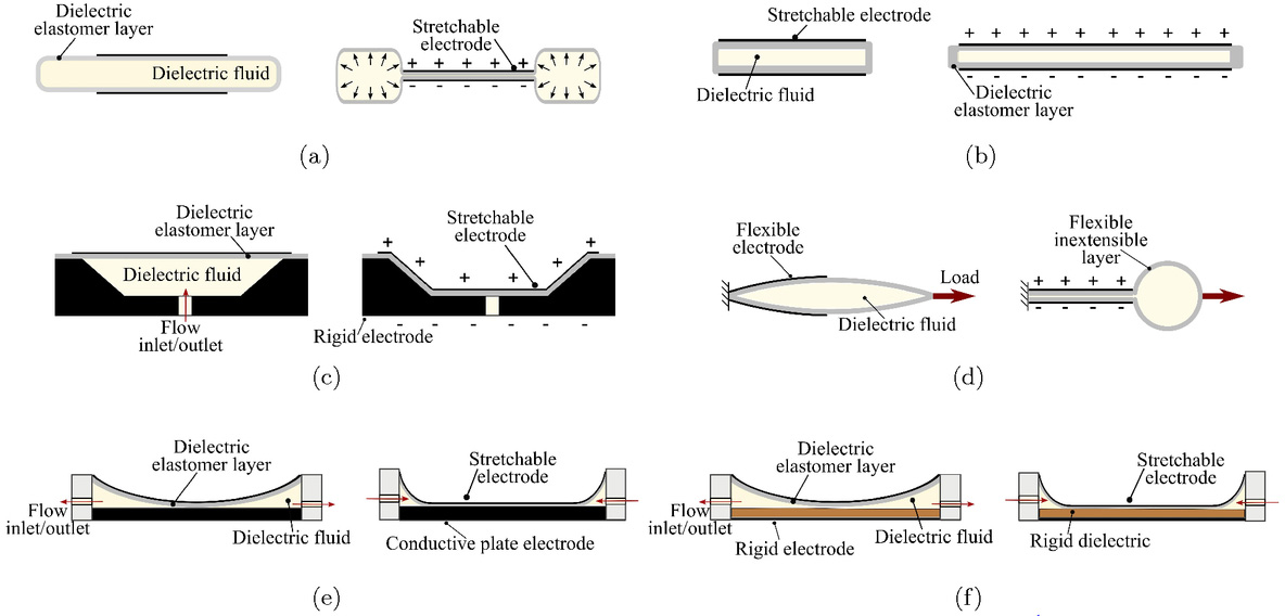 Analysis of dielectric fluid transducers