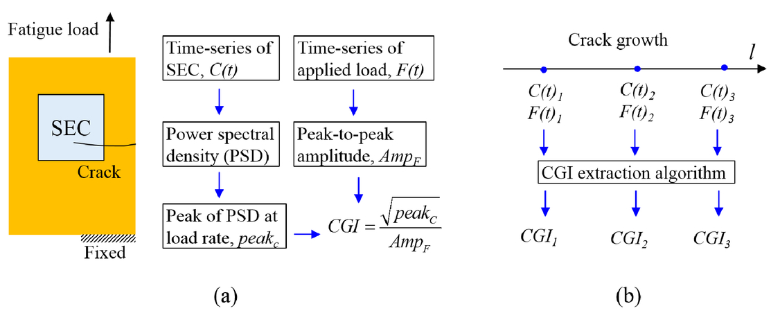 Dense capacitive sensor array for monitoring distortion