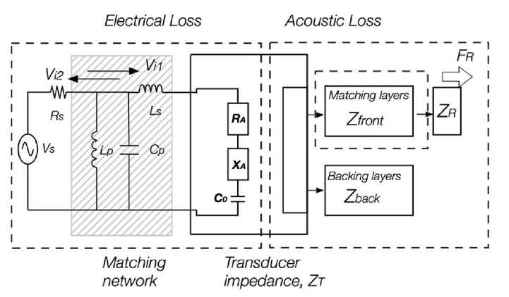 Piezoelectric charging and wireless communication