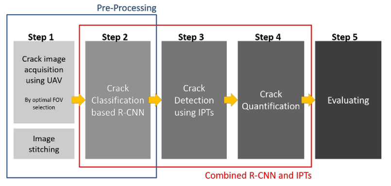 Diagnosis of crack damage on structures based on image processing