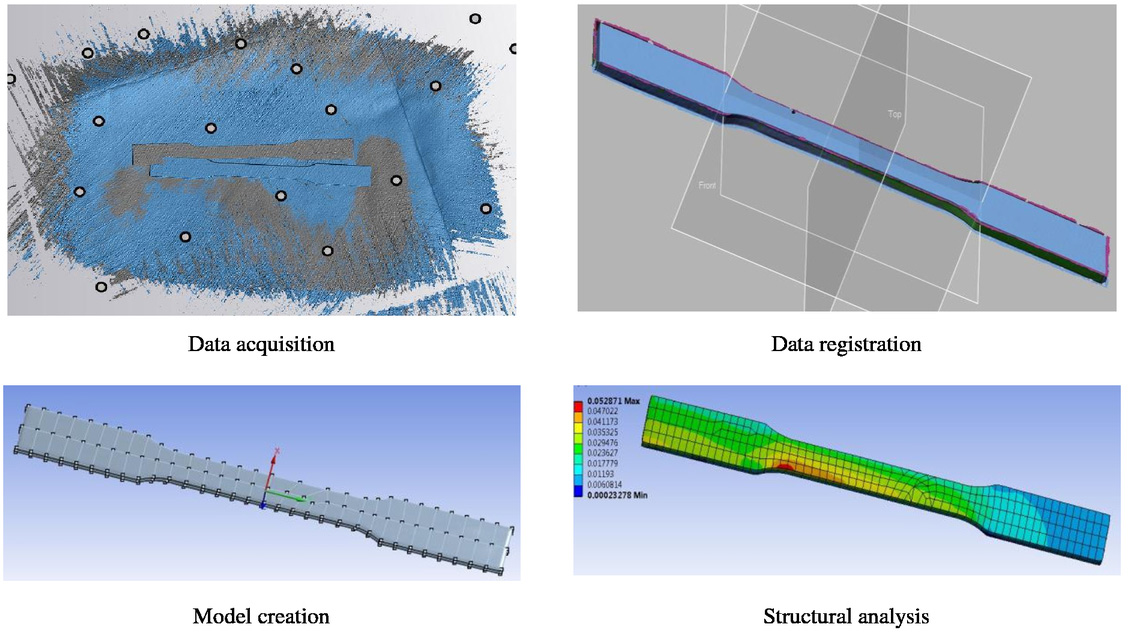 Integrating 3D scanning within a simulation framework for structural