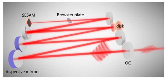 Ultrafast Optics 2017: Abstract Book