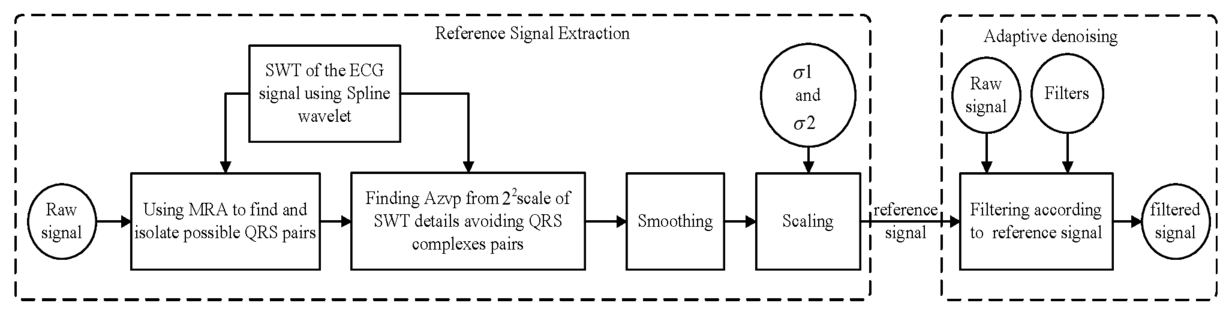 Digital Signal Processing By Poornachandra Ebook