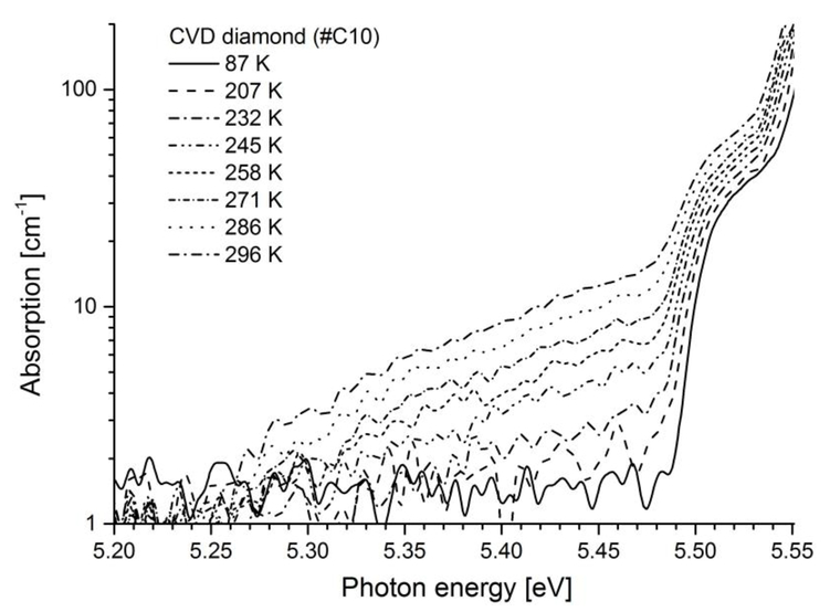 Excitonic Absorption And Emission In Diamond Near The Edge Of
