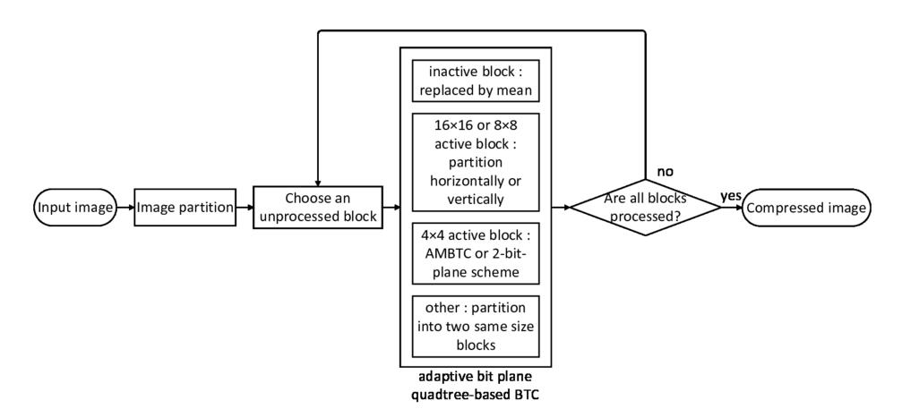 Adaptive bit plane quadtree-based block truncation coding