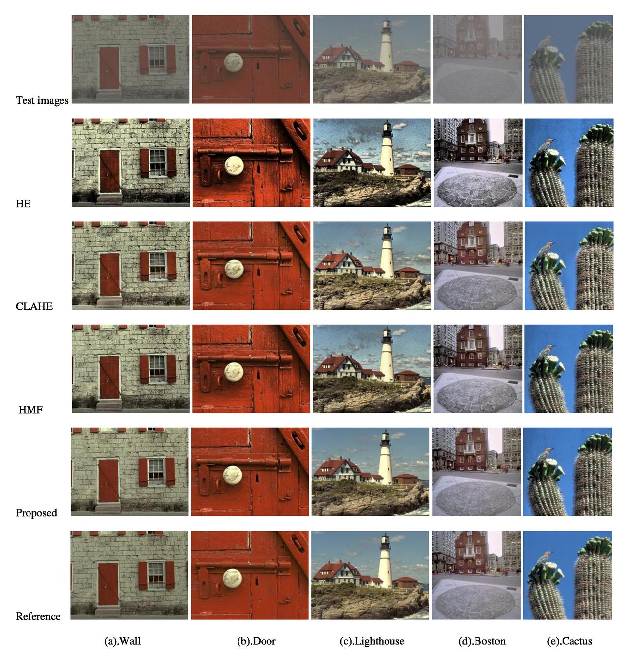 Naturalness preservation image contrast enhancement via