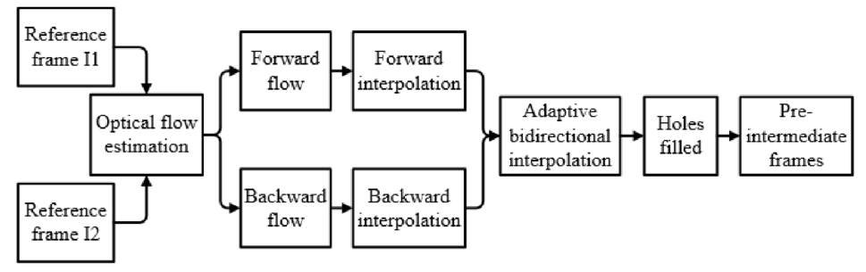 Patch-based frame interpolation for old films via the guidance of ...