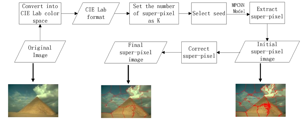 Super-pixel extraction based on multi-channel pulse coupled
