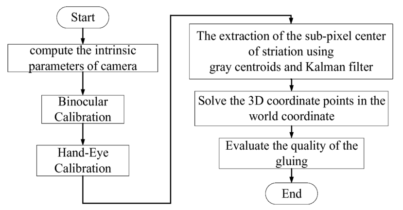 Three-dimensional glue detection and evaluation based on linear