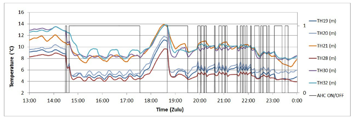 Active hull cooling system performance analysis