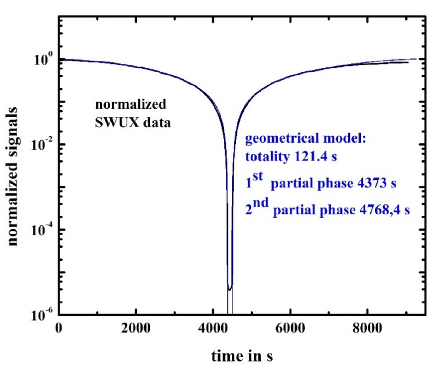 Measurements of SWIR backgrounds using the swux unit of measure