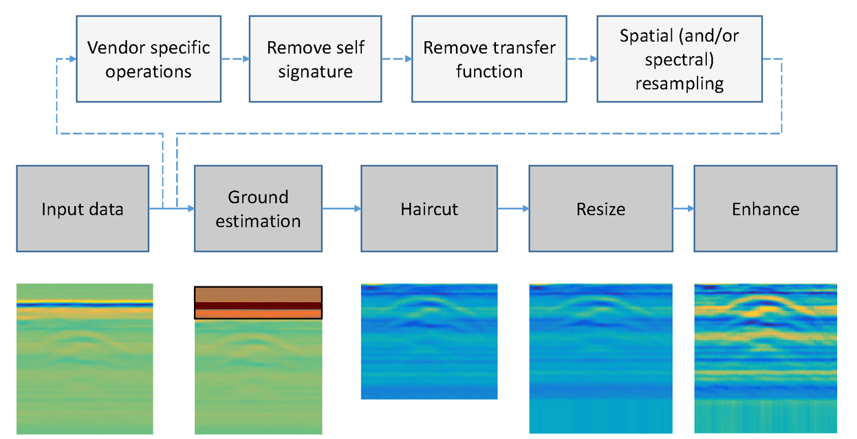 Generative adversarial networks for ground penetrating radar