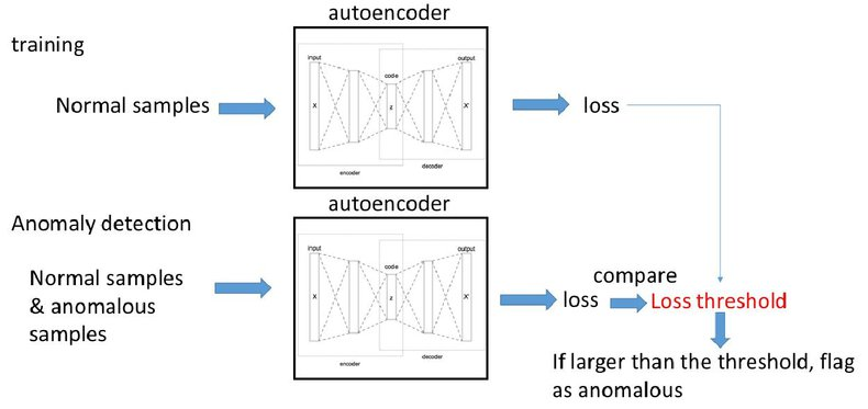 Deep learning-based classification and anomaly detection of side