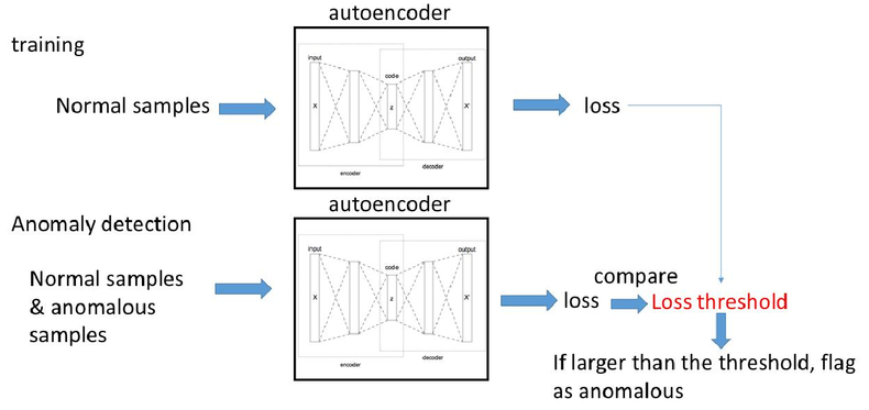 Deep learning-based classification and anomaly detection of