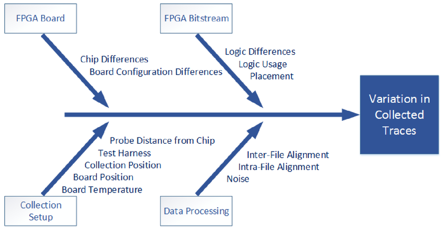 Exploiting side-channel emissions to detect changes in FPGA