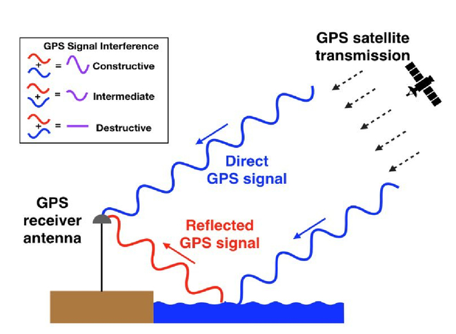 Monitoring ocean water level in remote sline locations ... on