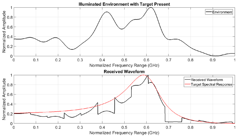 Energy allocation for tailored waveform design using the
