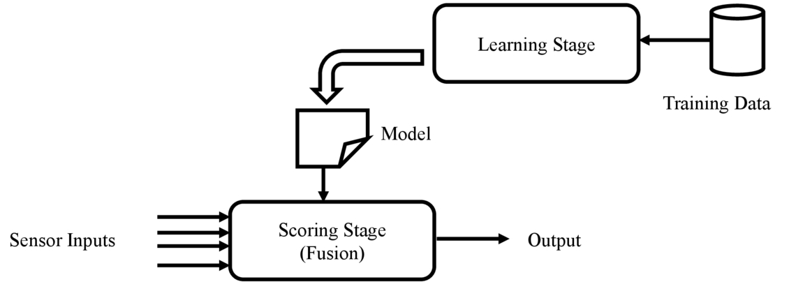 Machine learning approaches for small data in sensor fusion applications