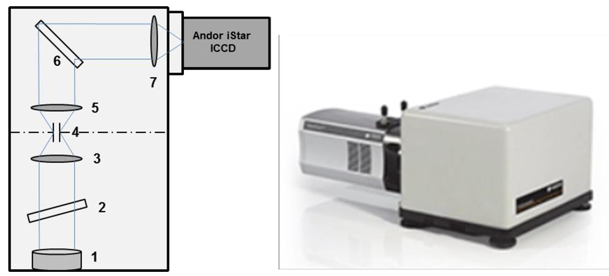 Deep ultraviolet Raman spectroscopy for eyesafe standoff