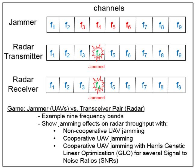 Cooperative cognitive electronic warfare UAV game modeling