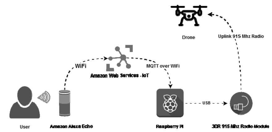 Automatic voice control system for UAV-based accessories