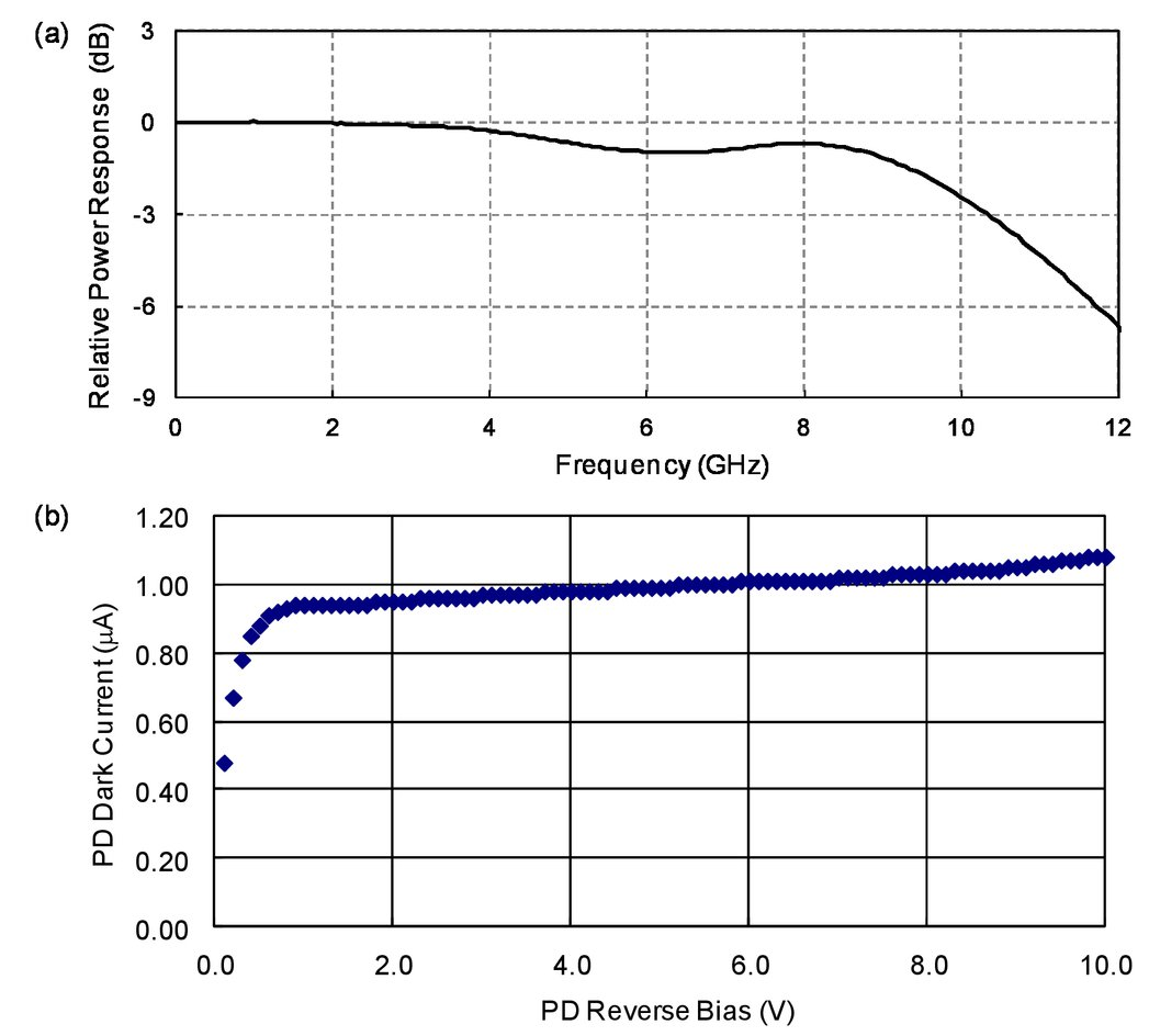 Space Qualification Of Ingaas Photodiodes And Photoreceivers Figure 3 Transimpedance Circuit Converting A Photodiode Current Into 00027 Psisdg10641 106410k Page 4 1