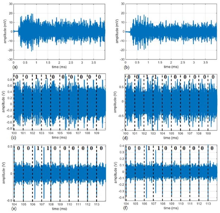 Acoustic data communication by wireless sensor network on