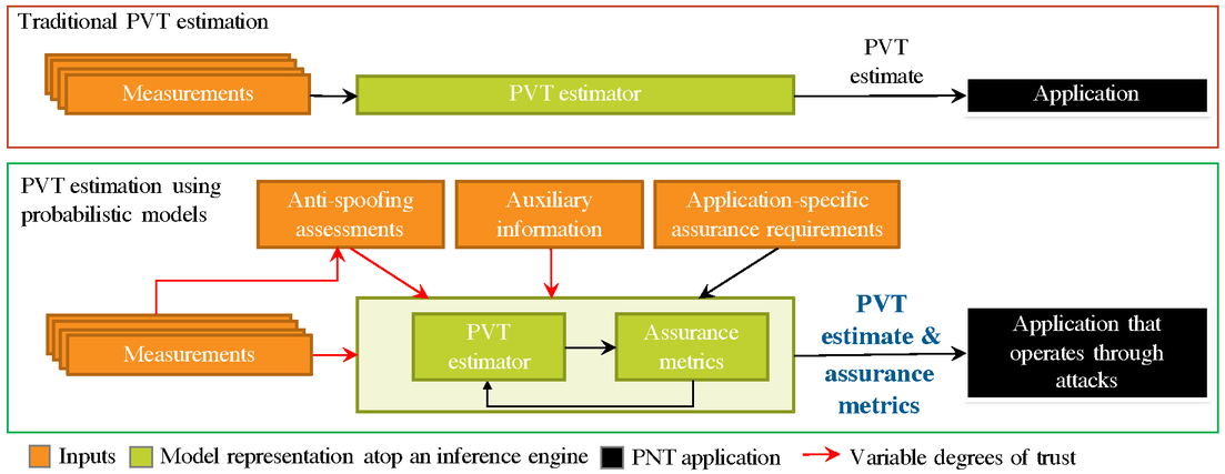 Probabilistic models for assured position, navigation, and
