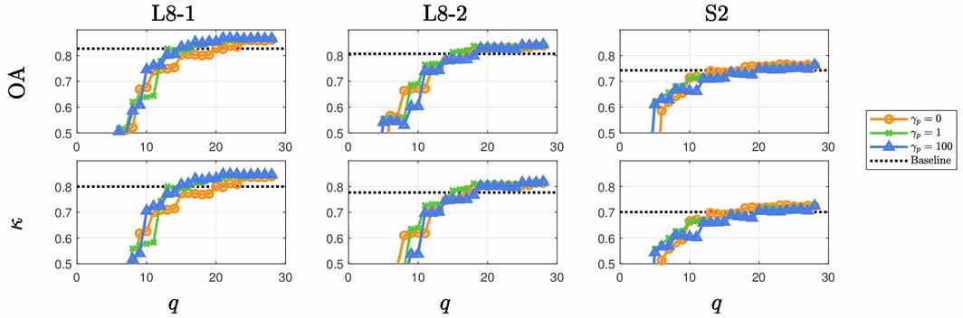 Semi-supervised normalized embeddings for land-use