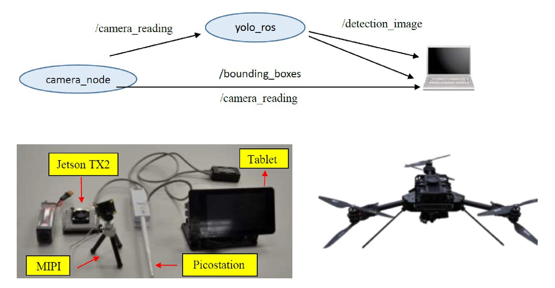 A real-time object detection framework for aerial imagery