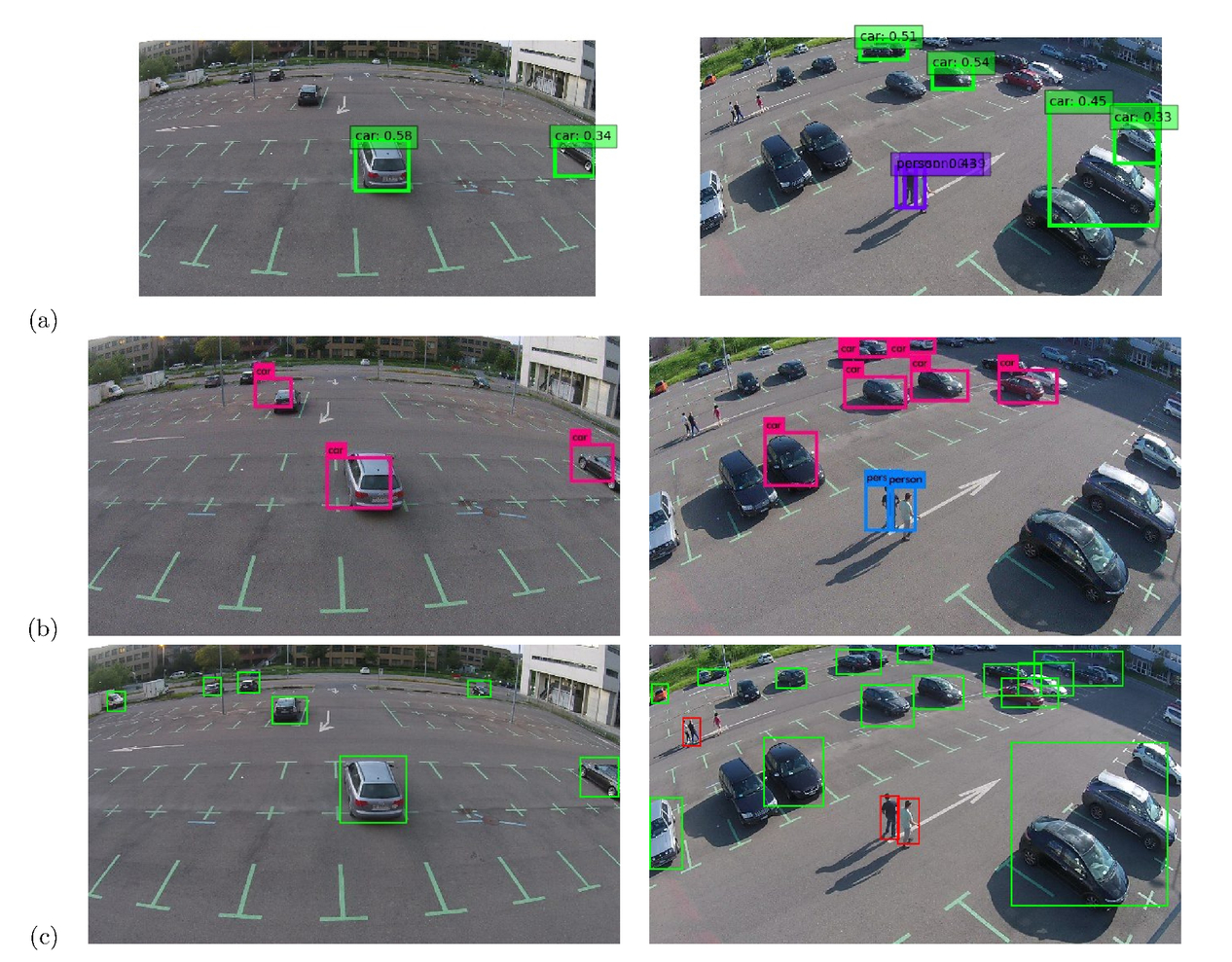 A real-time object detection framework for aerial imagery using deep