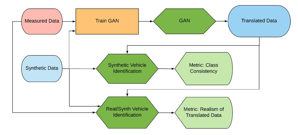 Generative adversarial networks for SAR image realism