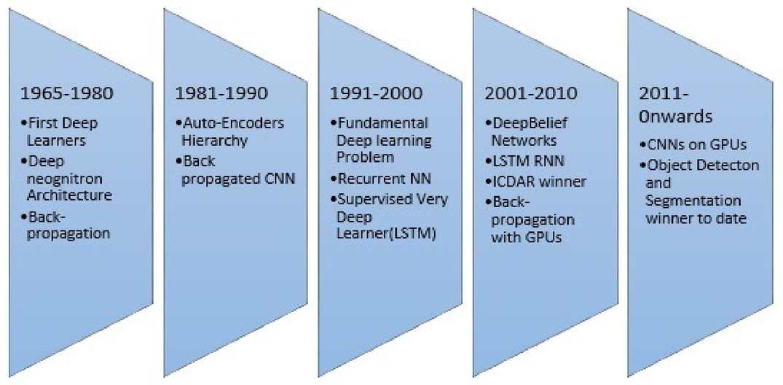 Convolutional neural network based image segmentation: a review