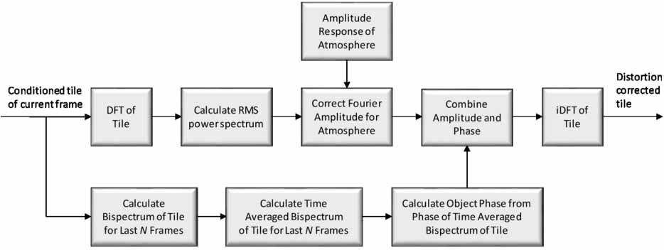 Real-time high performance atmospheric distortion correction