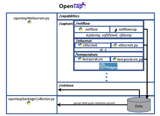 OpenTap: software defined data acquisition