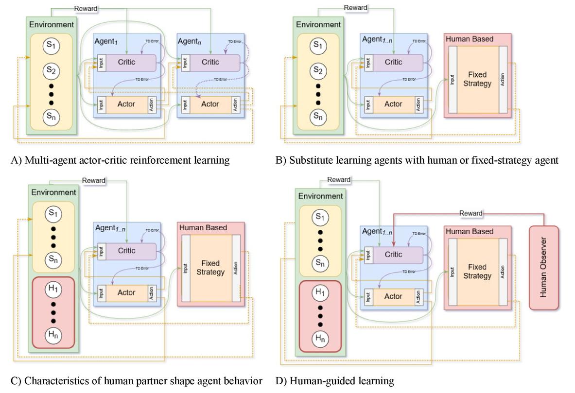 Reinforcement learning framework for collaborative agents