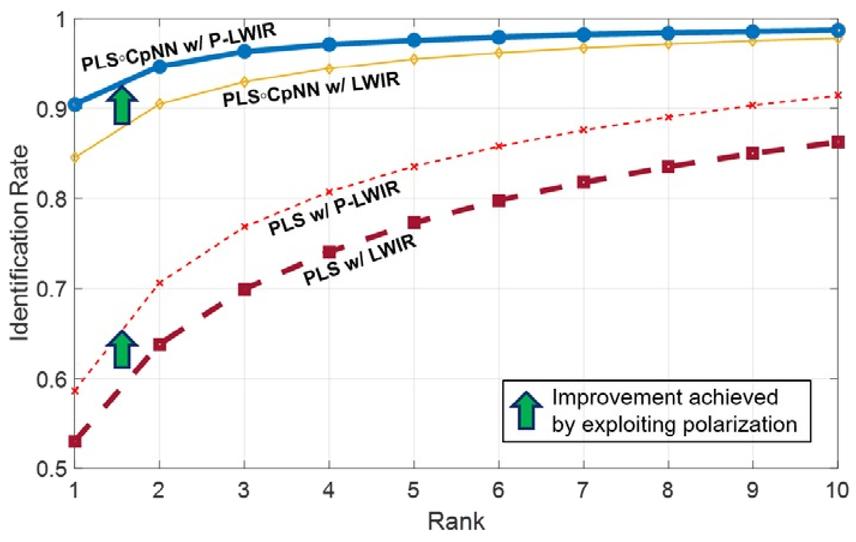 Overview of polarimetric thermal imaging for biometrics