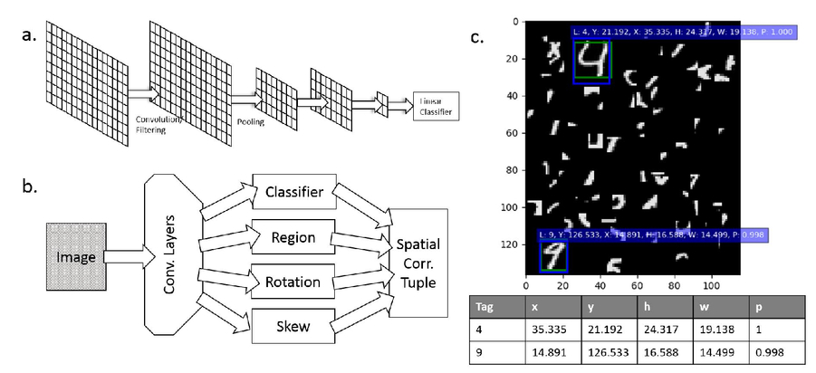 Hardware based spatio-temporal neural processing backend for imaging