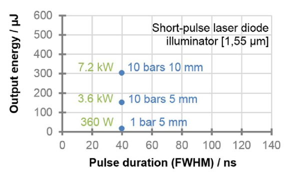 Novel High Energy Short Pulse Laser Diode Source For 3d Flash Lidar