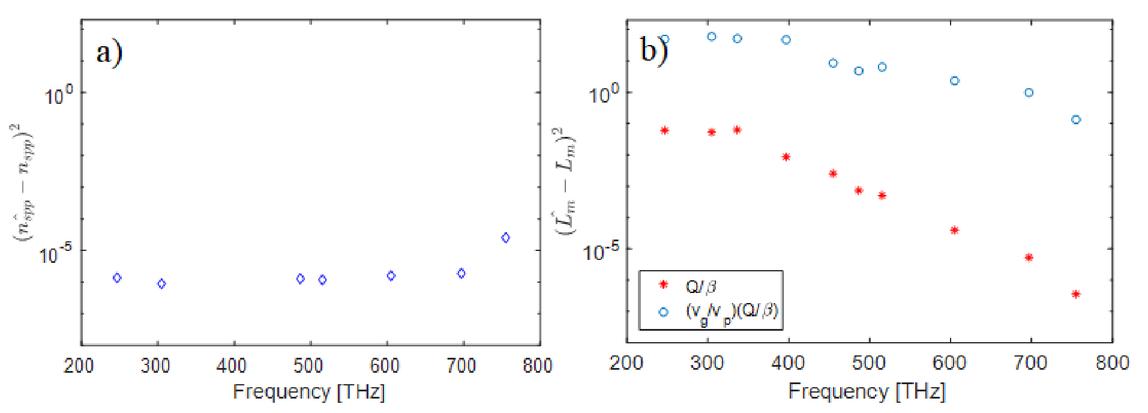 Surface plasmon polariton mode validation using commercially