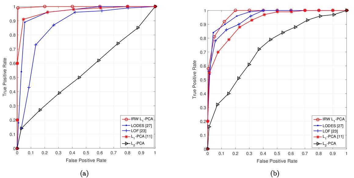 Conformity evaluation of data samples by L1-norm principal