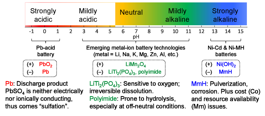 Electrolyte dictated materials design for beyond lithium ion