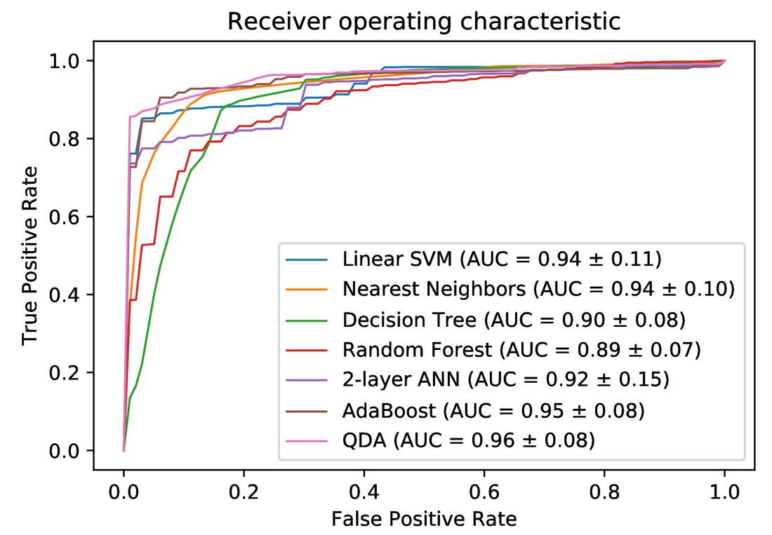 Machine learning for accurate differentiation of benign and