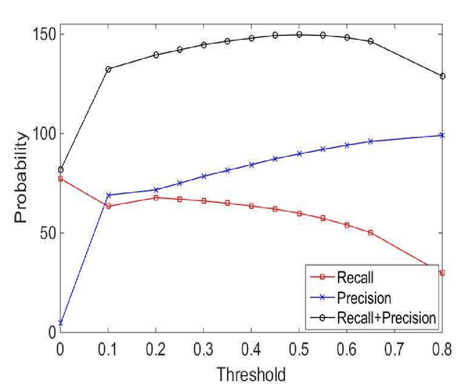A vehicle real-time detection algorithm based on YOLOv2