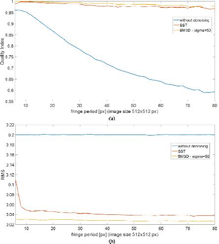 Single-frame fringe pattern analysis using modified variational