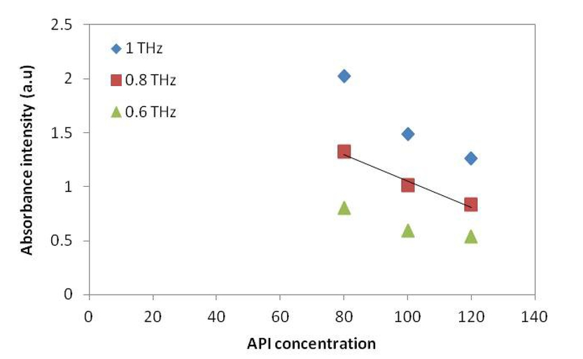 Terahertz hyper-spectral imaging of lab-prepared versus commercial