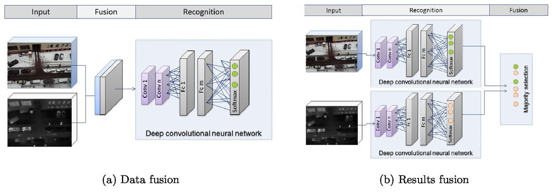 Deep learning object recognition in multi-spectral UAV imagery