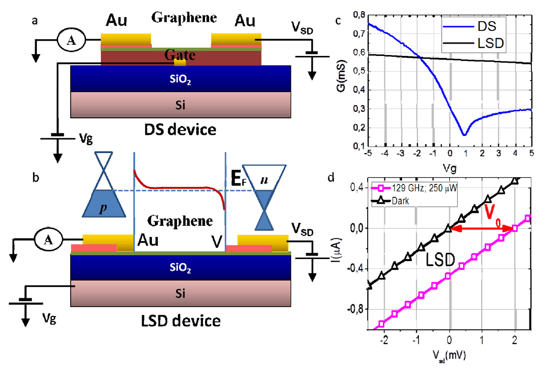 Graphene Based Lateral Schottky Diodes For Detecting Terahertz Radiation Electrical Symbol Typically Used A Diode 00152 Psisdg10680 1068007 Page 3 1