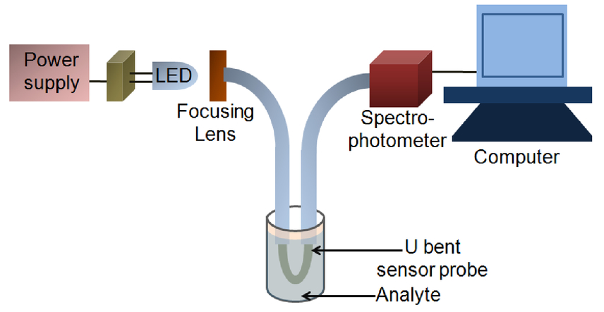 Conducting polymer-based optical sensor for heavy metal