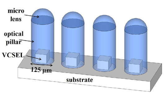 Optical coupling devices fabricated using UV-curable resin for board level  optical interconnect